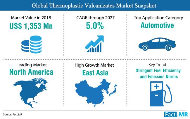 thermoplastic-vulcanizates-market-snapshot