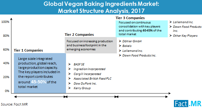 vegan-baking-ingredients-market-market-structure