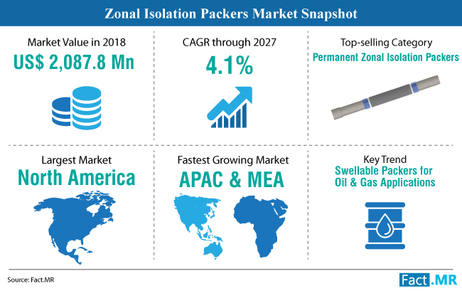 zonal-isolation-packers-market-snapshot