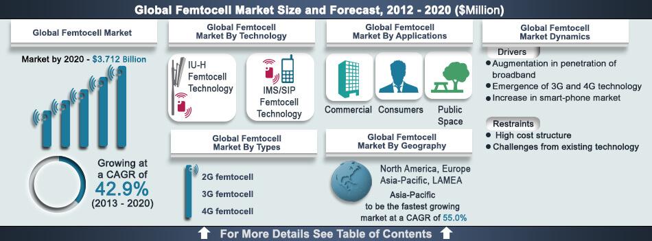 femtocell-market