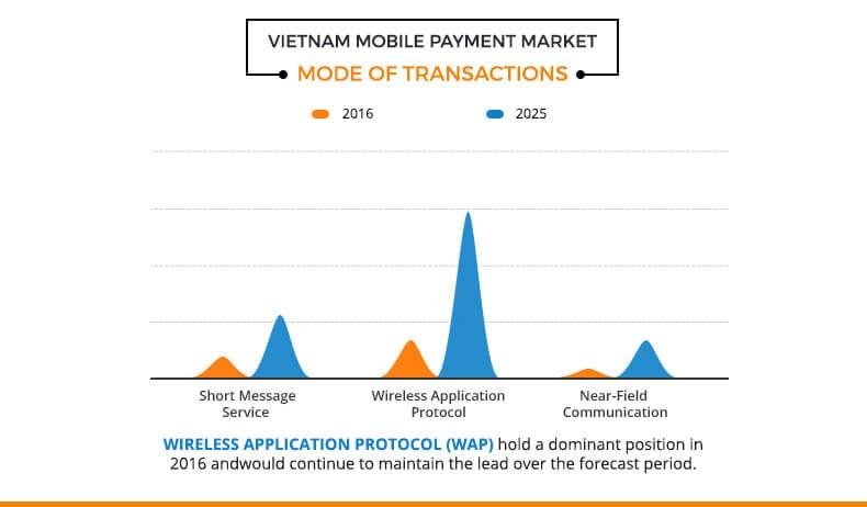 vietnam-mobile-payment-market3