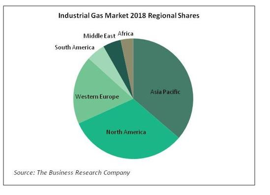 25th oct Industrial Gas Market