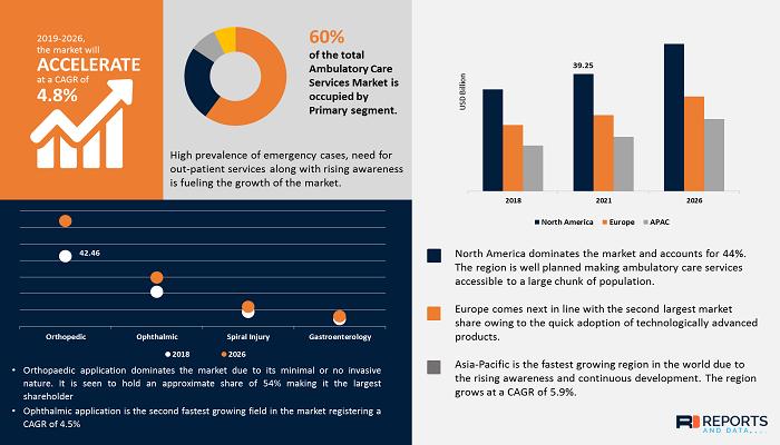 ambulatory-care-service-market