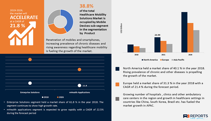 healthcare-mobility-solutions-market