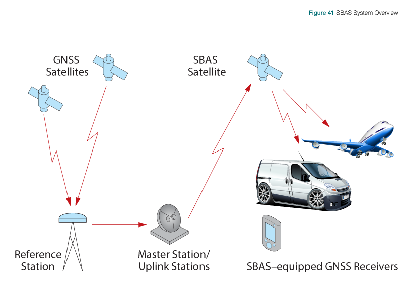 Satellite Based Augmentation Systems