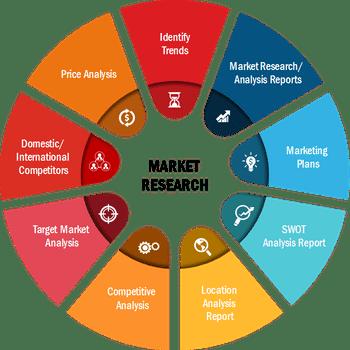 Analytical Standards Market