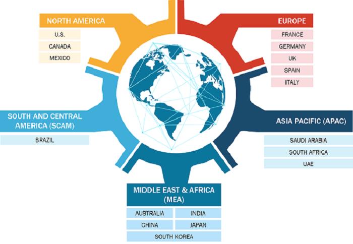 Regional Analysis