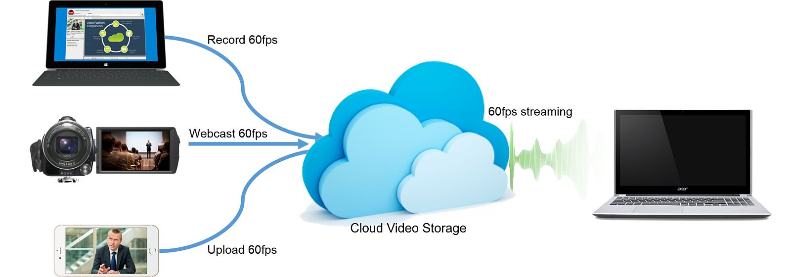 Cloud Based Video Streaming Market