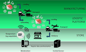 Cold Chain Tracking and Monitoring Market