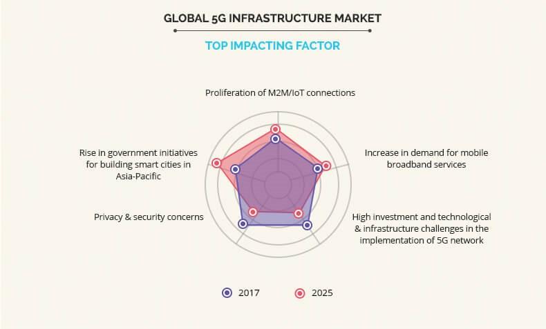 5g-infrastructure-market-3