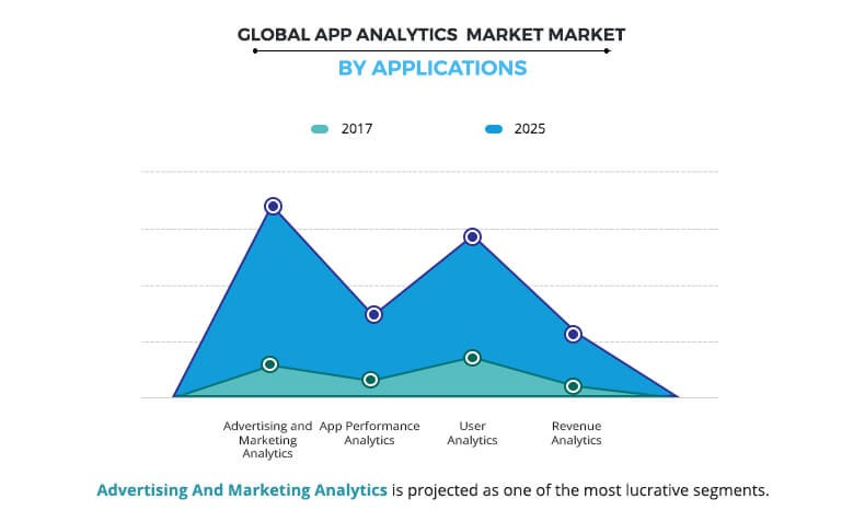 app-analytics-market-by-application