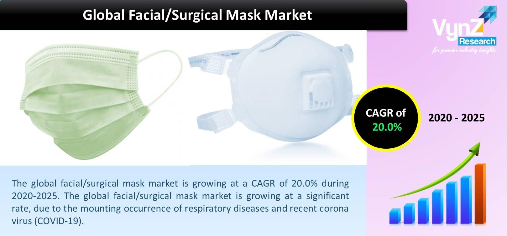 Global Facial Surgical Mask Market