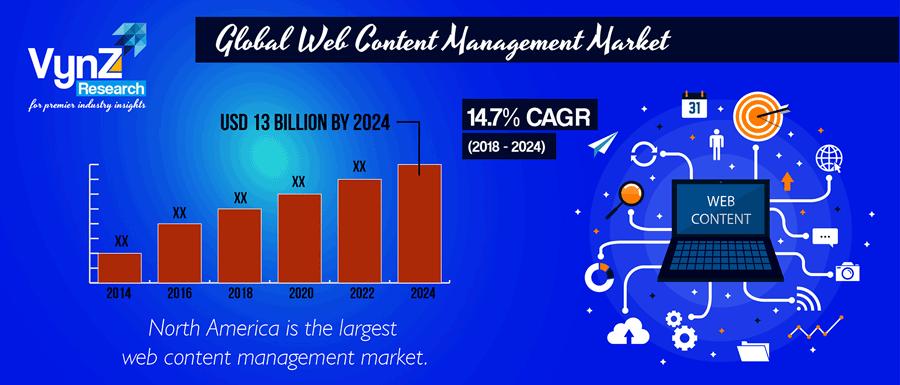 Global-Web-Content-Management-Market