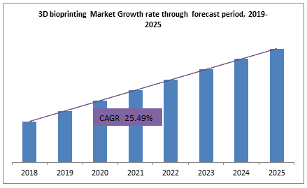 3D bioprinting Market Growth rate through forecast period, 2019-2025
