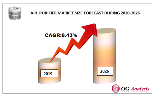 AIR  PURIFIER MARKET SIZE FORECAST DURING 2020-2026