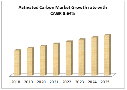 Activated Carbon Market Growth rate with CAGR 8.64%