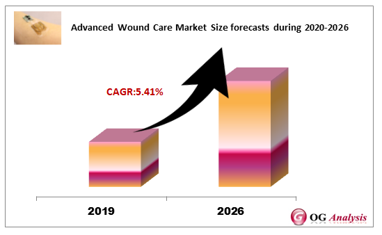 Advanced Wound Care Market Size forecasts during 2020-2026