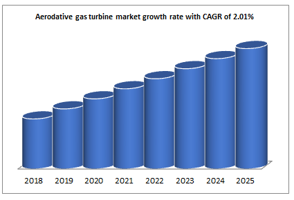 Aerodative gas turbine market growth rate with CAGR of 2.01%