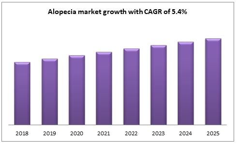 Alopecia market growth with CAGR of 5.4%