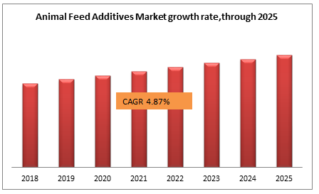 Animal Feed Additives Market growth rate,through 2025