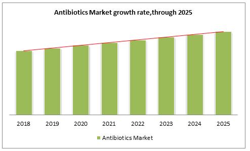 Antibiotics Market growth rate,through 2025