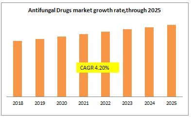 Antifungal Drugs market growth rate,through 2025