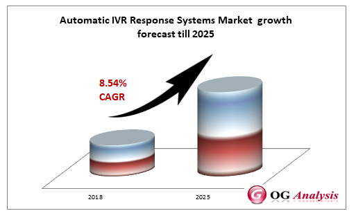 Automatic IVR Response Systems Market  growth forecast till 2025