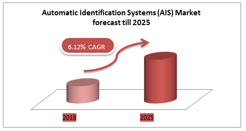 Automatic Identification Systems (AIS) Market forecast till 2025