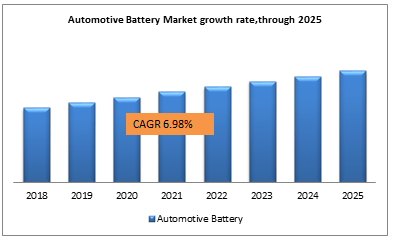 Automotive Battery Market growth rate,through 2025