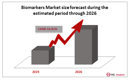 Biomarkers Market size forecast during the estimated period through 2026