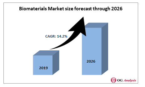 Biomaterials Market size forecast through 2026