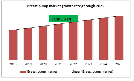 Breast pump market growth rate,through 2025