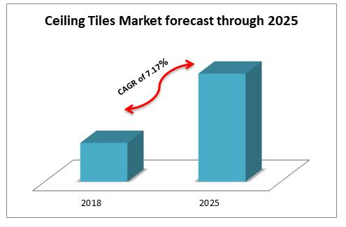 Ceiling_Tiles_Market_forecast_through_2025_oganalysis.com