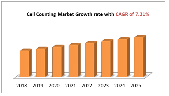 Cell Counting Market Growth rate with CAGR of 7.31%