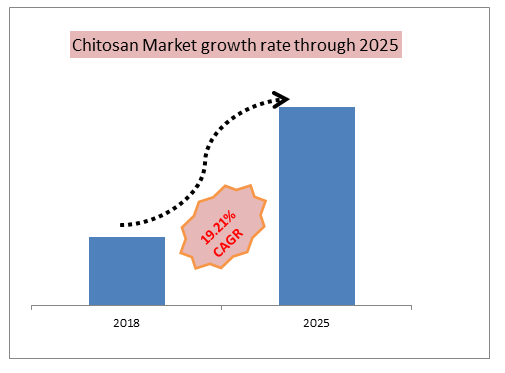 Chitosan Market growth rate through 2025