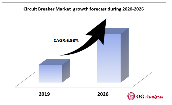 Circuit Breaker Market  growth forecast during 2020-2026