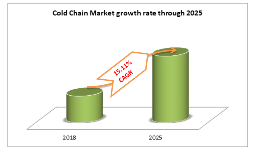 Cold Chain Market growth rate through 2025