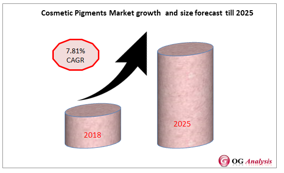 Cosmetic Pigments Market growth and size forecast till 2025