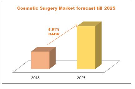 Cosmetic Surgery Market forecast till 2025