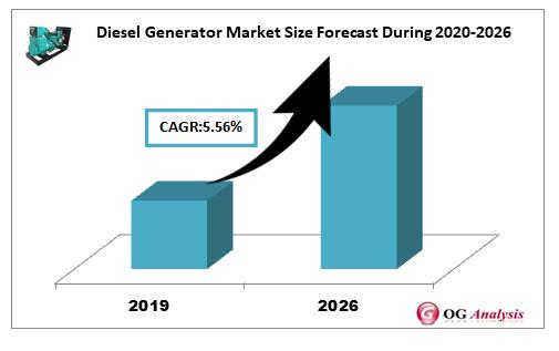 Diesel Generator Market Size Forecast During 2020-2026