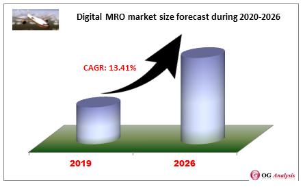 Digital MRO market size forecast during 2020-2026