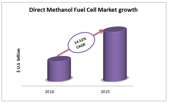 Direct_Methanol_Fuel_Cell_Market_growth_to_2025_oganalysis