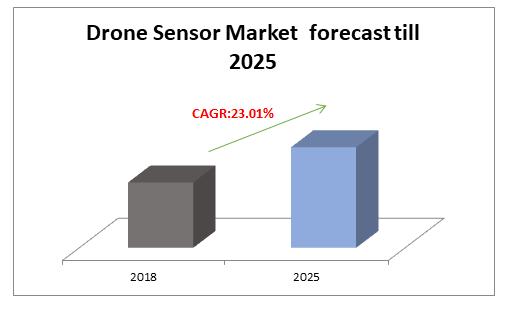 Drone Sensor Market  forecast till 2025