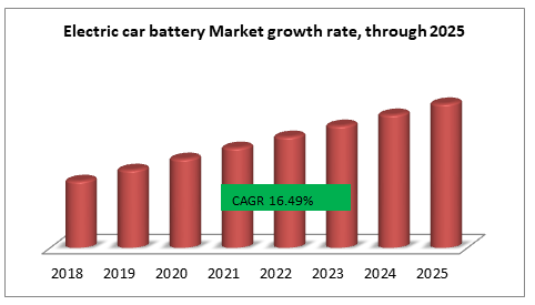 Electric car battery Market growth rate, through 2025