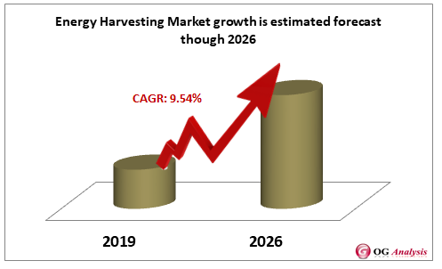 Energy Harvesting Market growth is estimated forecast though 2026