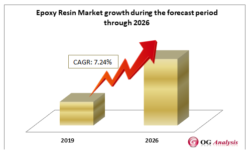 Epoxy Resin Market growth during the forecast period through 2026