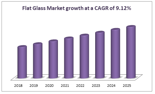 Flat Glass Market growth at a CAGR of 9.12%
