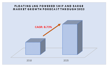 Floating LNG Powered Ship and Barge Market growth forecast through 2025