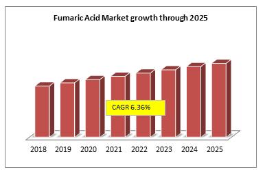 Fumaric Acid Market growth through 2025