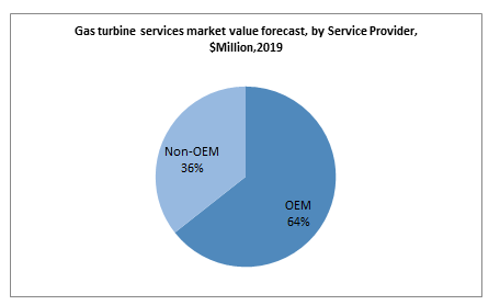 Gas turbine services market value forecast, by Service Provider, $Million,2019